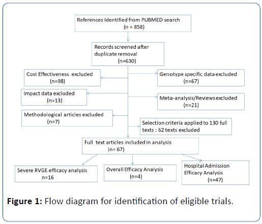 pediatric-infectious-diseases-eligible-trials